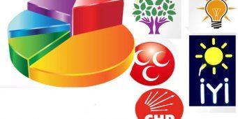 Итоги опросов: ПСР получит ниже 35%
