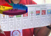 Опрос MetroPOLL: Эрдоган теряет позиции
