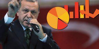 Опрос: ПСР поддерживают 36%, Берат Албайрак – самый неудачный министр