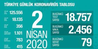 В Турции ежедневно заражаются коронавирусом 2-3 тыс. человек