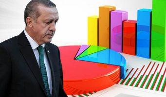 Опрос: Мэр Стамбула опередит Эрдогана в возможной президентской гонке