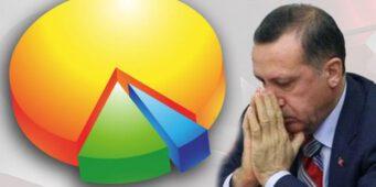 Озвучены итоги опроса о политических партиях Турции