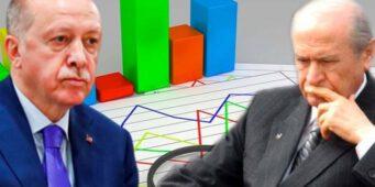 Неутешительные для провластных партий итоги опроса