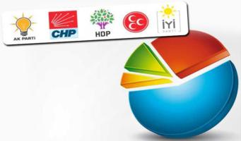 Борьба за избирателей: Оппозиция опережает провластные партии