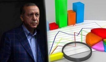 Поддержка Эрдогана и правящего блока медленно снижается