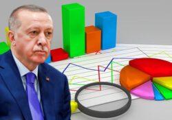 Три из четырех оппонентов могут победить Эрдогана на возможных президентских выборах
