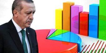 Опрос: Поддержка ПСР упала ниже 30 процентов