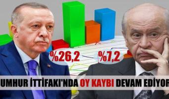 Проправительственный «Народный альянс» стремительно теряет голоса избирателей