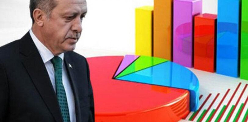 Опрос KONDA: За 9 месяцев партия Эрдогана потеряла 7% своих избирателей